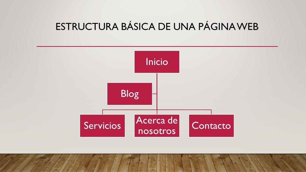 Crear Una Página Web Desde Cero Todo Lo Que Necesitas Saber