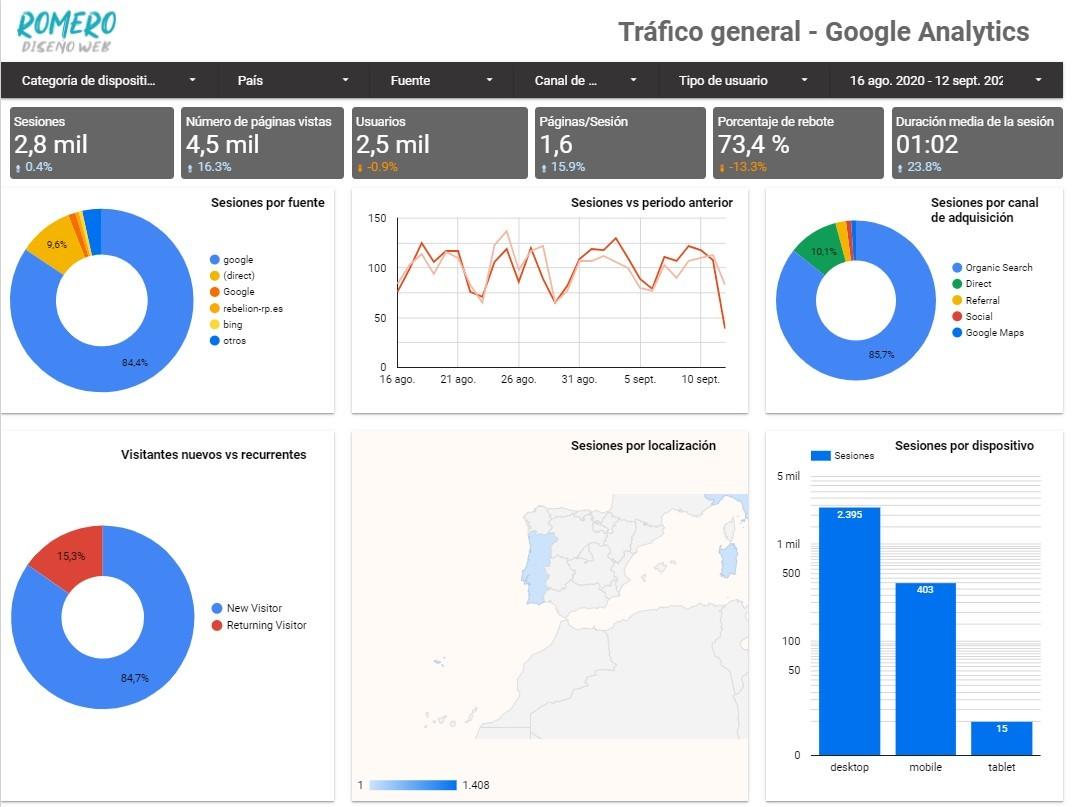 plantilla data studio para saber las visitas de una web
